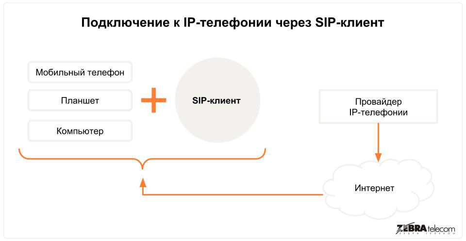 Подключение к IP-телефонии через SIP-клиент
