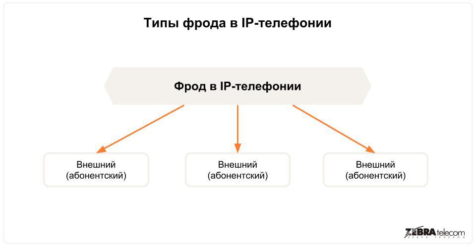 Типы фрода в IP-телефонии